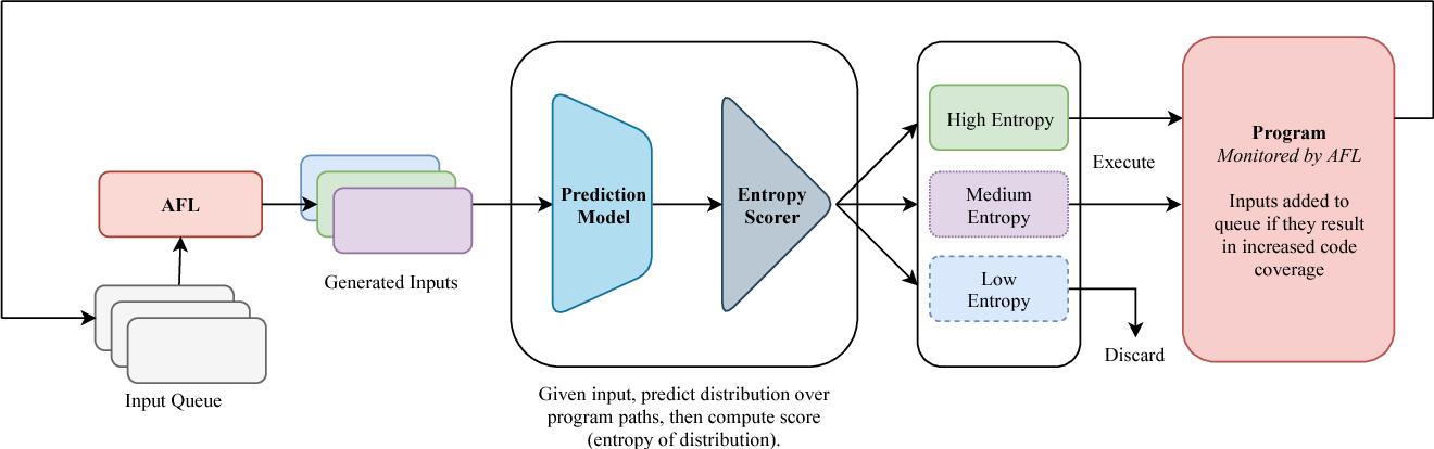 Figure 1 for Improving Grey-Box Fuzzing by Modeling Program Behavior
