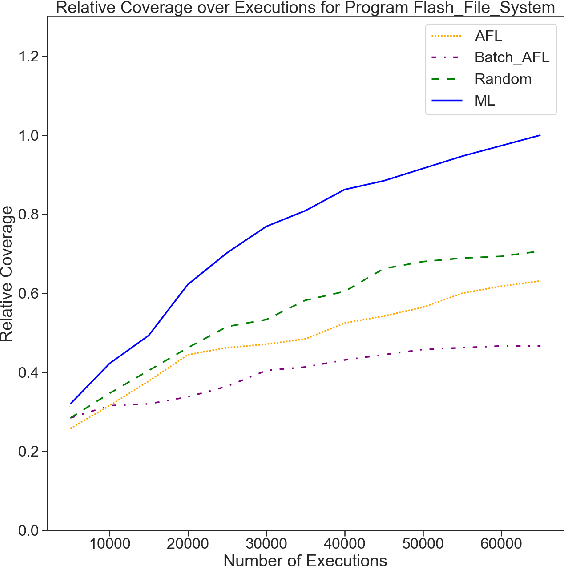 Figure 3 for Improving Grey-Box Fuzzing by Modeling Program Behavior