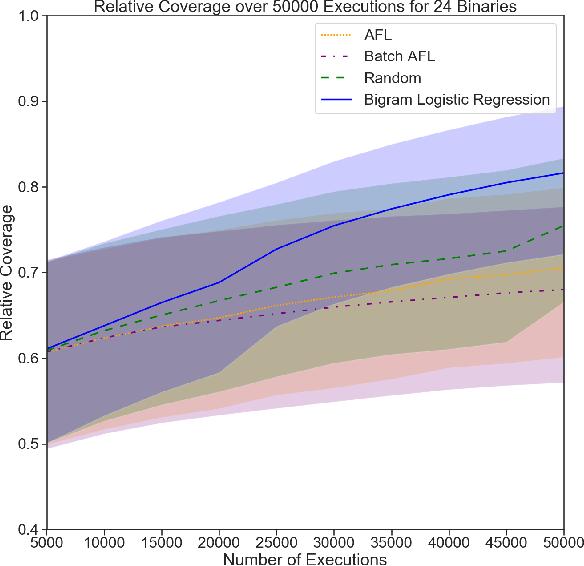 Figure 4 for Improving Grey-Box Fuzzing by Modeling Program Behavior