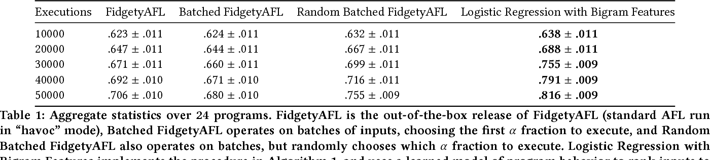 Figure 2 for Improving Grey-Box Fuzzing by Modeling Program Behavior