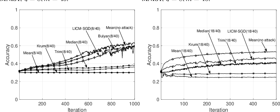 Figure 2 for Byzantine-Resilient Stochastic Gradient Descent for Distributed Learning: A Lipschitz-Inspired Coordinate-wise Median Approach