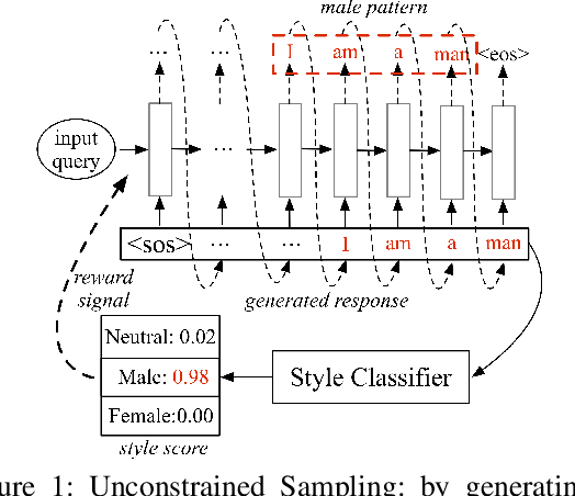 Figure 2 for Stylistic Dialogue Generation via Information-Guided Reinforcement Learning Strategy