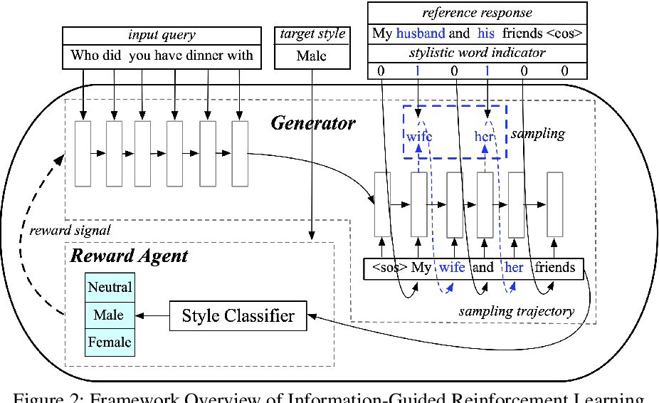 Figure 3 for Stylistic Dialogue Generation via Information-Guided Reinforcement Learning Strategy