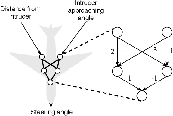 Figure 3 for Formal Security Analysis of Neural Networks using Symbolic Intervals