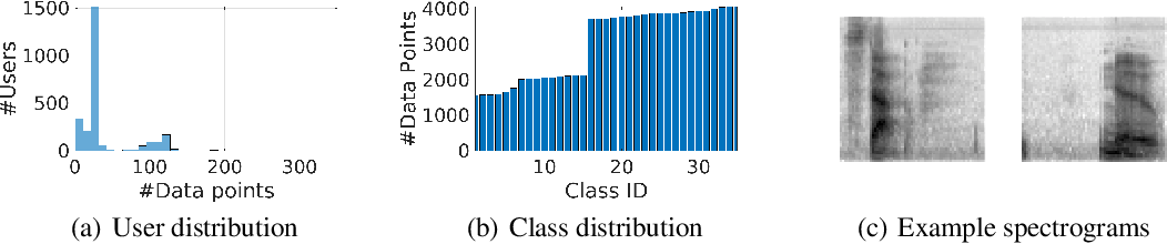 Figure 1 for Automatic Tuning of Federated Learning Hyper-Parameters from System Perspective