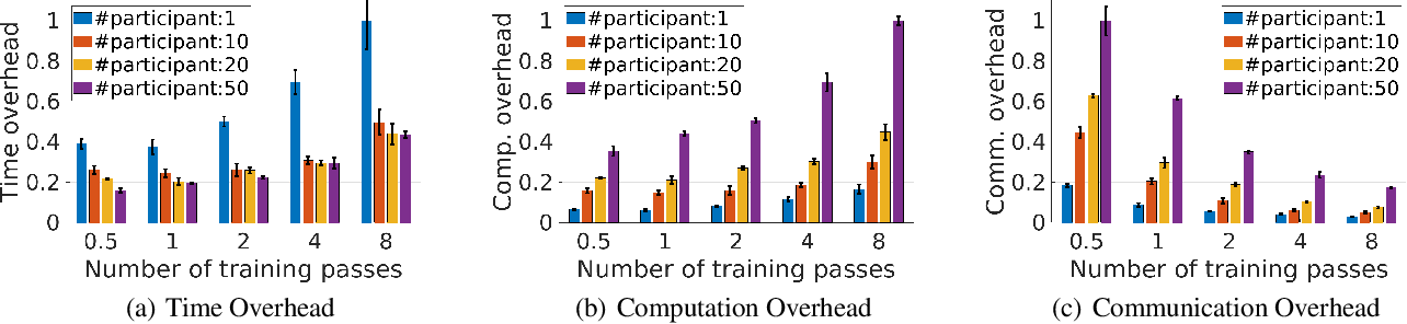 Figure 3 for Automatic Tuning of Federated Learning Hyper-Parameters from System Perspective