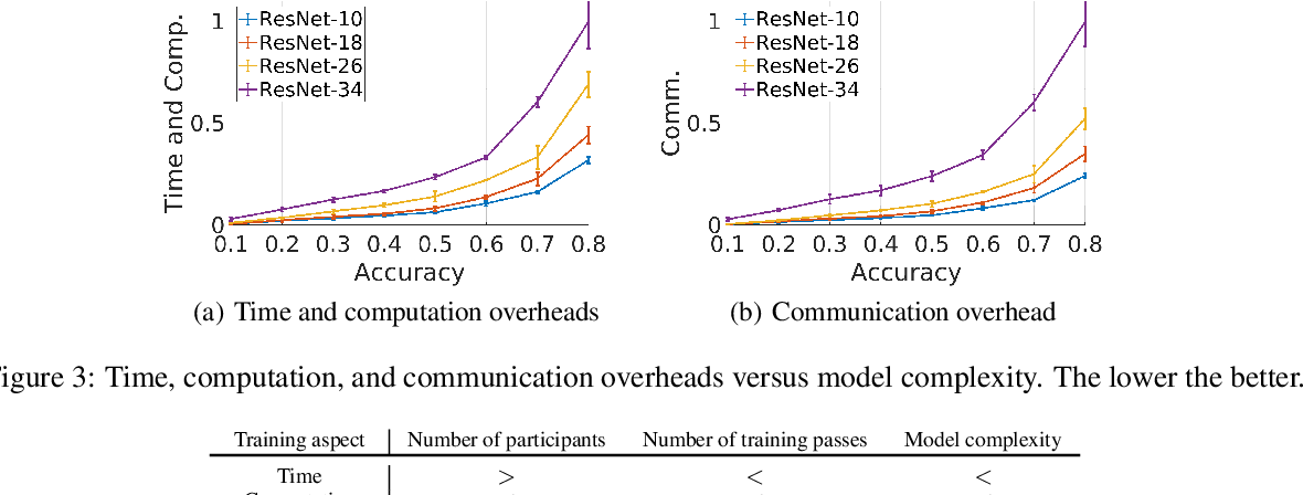 Figure 4 for Automatic Tuning of Federated Learning Hyper-Parameters from System Perspective