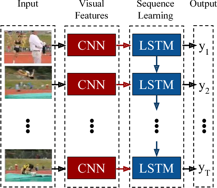 Figure 1 for Long-term Recurrent Convolutional Networks for Visual Recognition and Description