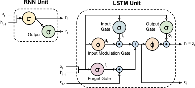 Figure 3 for Long-term Recurrent Convolutional Networks for Visual Recognition and Description