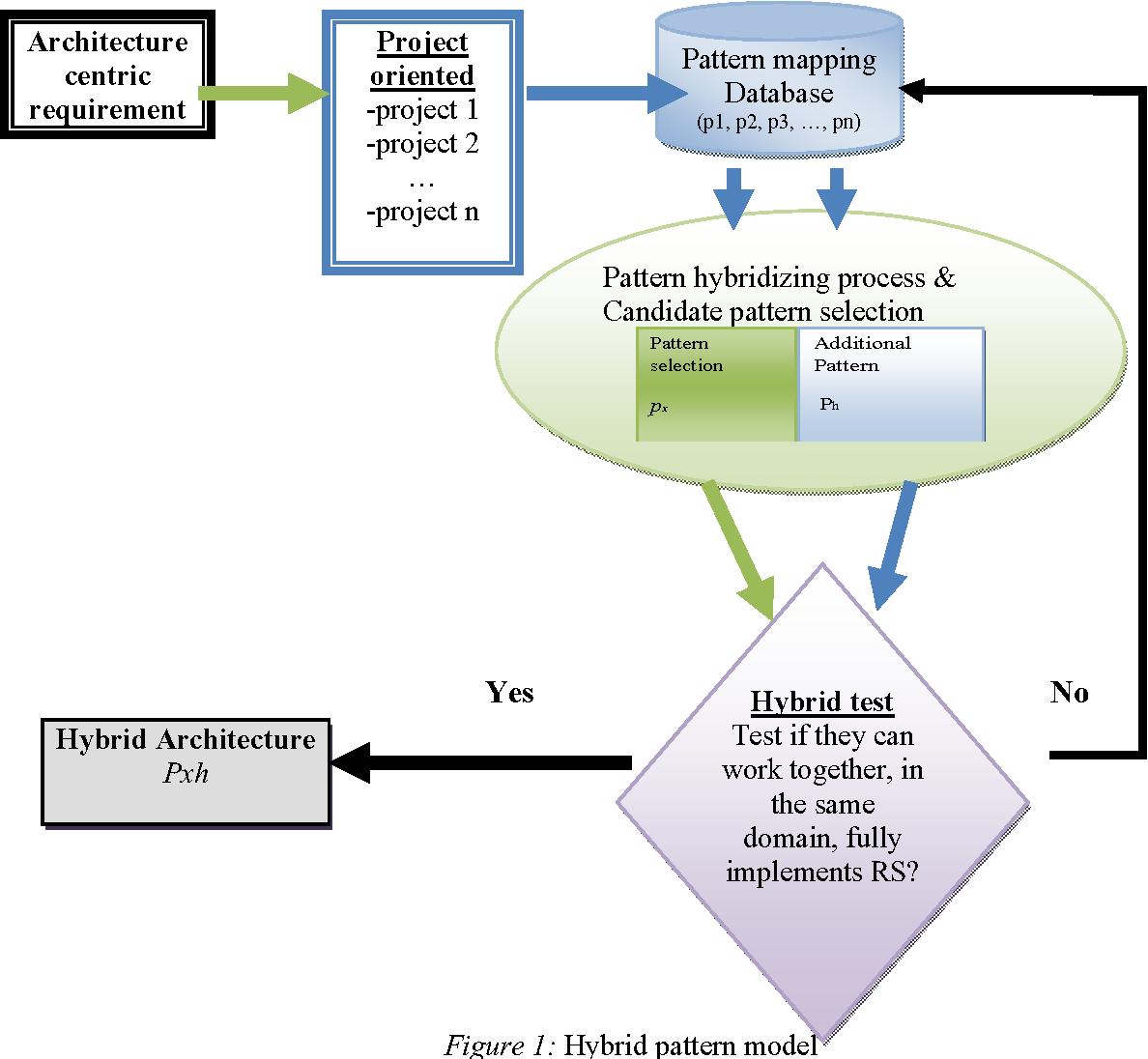 Architecture Software Architecture Design Patterns