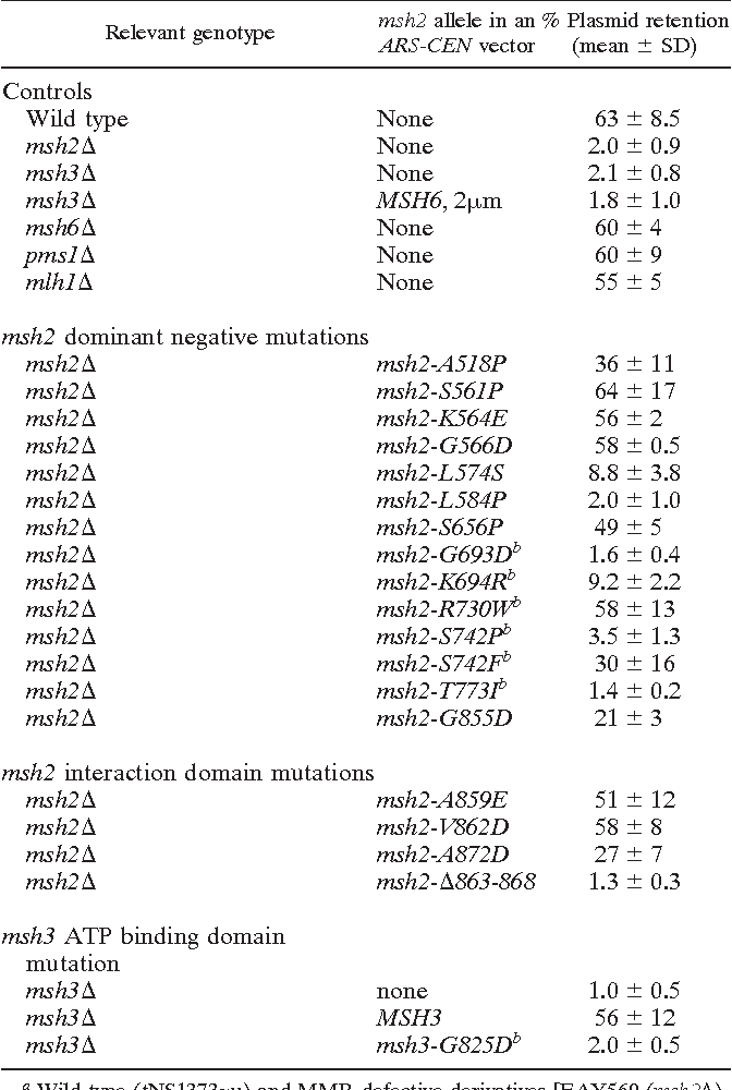 Table 2 from Separation-of-function mutations in