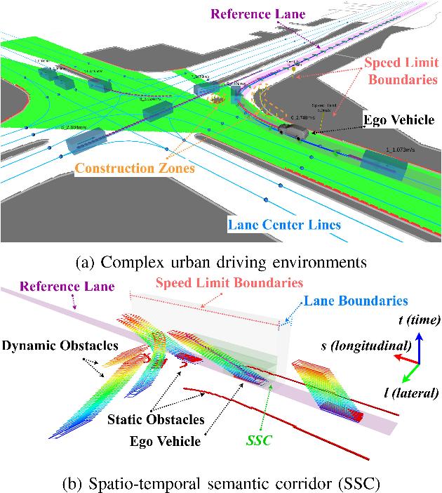 Figure 1 for Safe Trajectory Generation for Complex Urban Environments Using Spatio-temporal Semantic Corridor