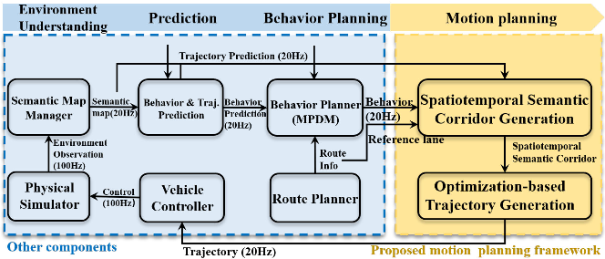 Figure 2 for Safe Trajectory Generation for Complex Urban Environments Using Spatio-temporal Semantic Corridor