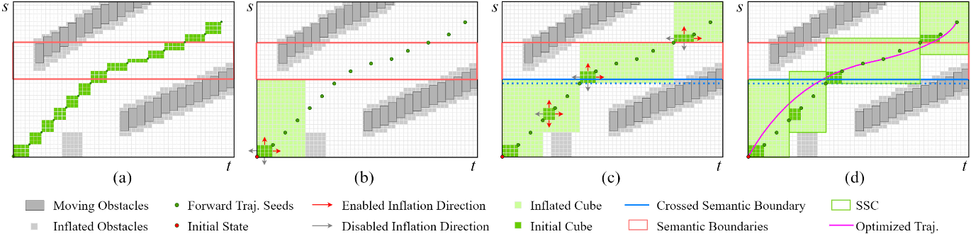 Figure 4 for Safe Trajectory Generation for Complex Urban Environments Using Spatio-temporal Semantic Corridor