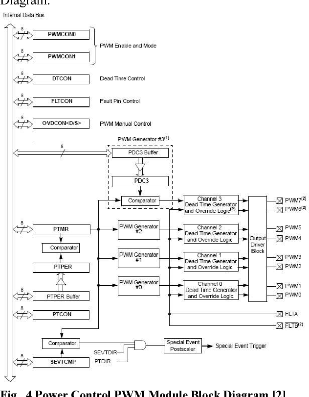Figure 4 from Microcontroller based sinusoidal PWM inverter for
