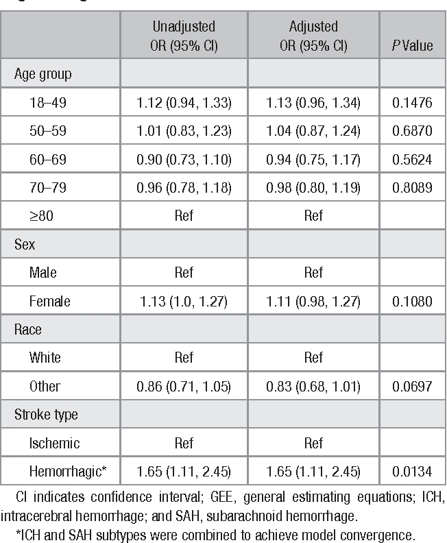 Table 5. Independent Predictors of Acute (vs Delayed Admission) Among Michigan Stroke Registry Patients Who Were Transferred, 2009 to 2011: Multivariable GEE-Based Logistic Regression Model Results