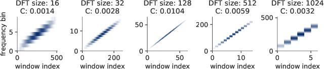 Figure 1 for Optimizing Short-Time Fourier Transform Parameters via Gradient Descent