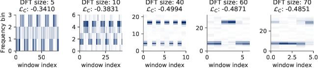 Figure 2 for Optimizing Short-Time Fourier Transform Parameters via Gradient Descent