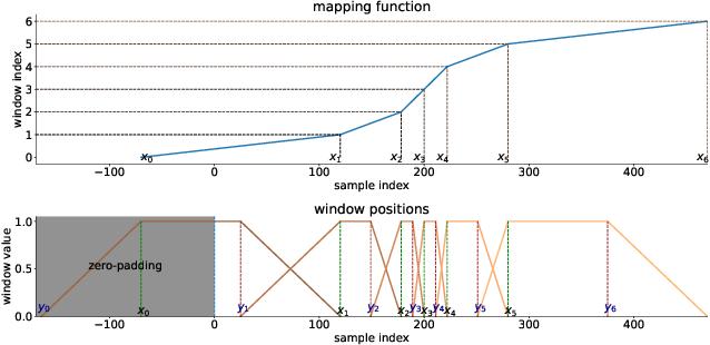 Figure 4 for Optimizing Short-Time Fourier Transform Parameters via Gradient Descent