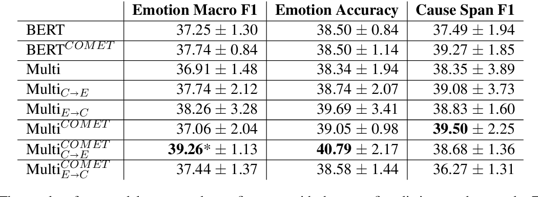 Figure 2 for Multi-Task Learning and Adapted Knowledge Models for Emotion-Cause Extraction