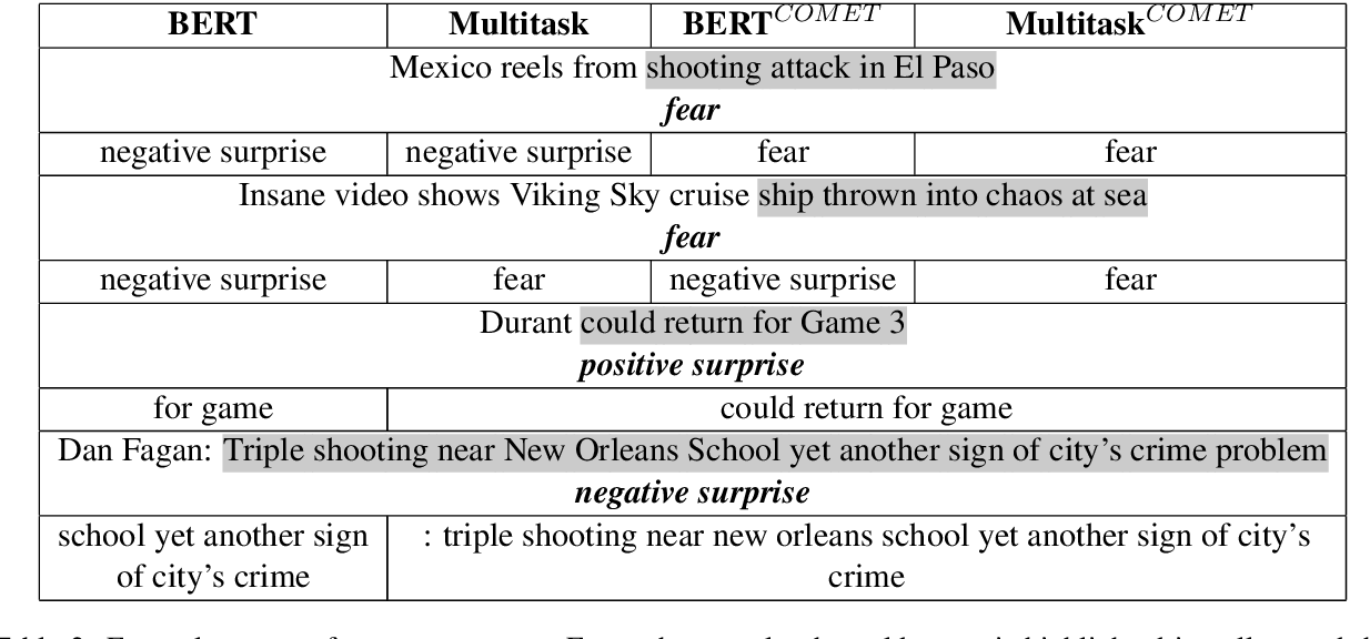 Figure 4 for Multi-Task Learning and Adapted Knowledge Models for Emotion-Cause Extraction