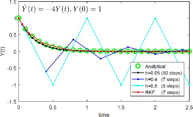 Figure 1 for Dynamical System Inspired Adaptive Time Stepping Controller for Residual Network Families