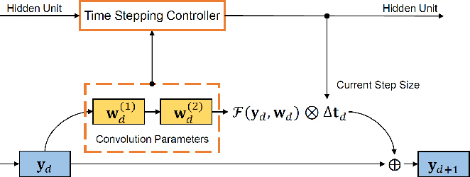 Figure 3 for Dynamical System Inspired Adaptive Time Stepping Controller for Residual Network Families