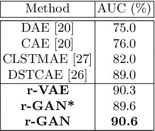 Figure 4 for Few-shot Scene-adaptive Anomaly Detection