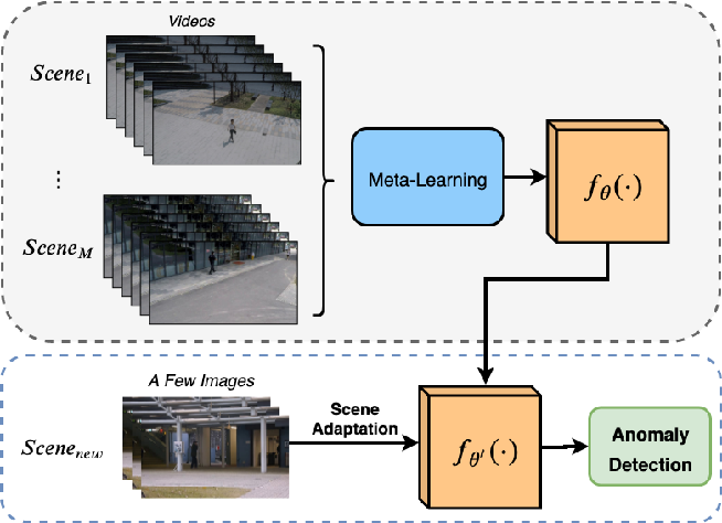 Figure 1 for Few-shot Scene-adaptive Anomaly Detection