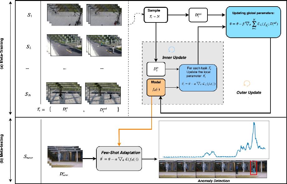 Figure 3 for Few-shot Scene-adaptive Anomaly Detection