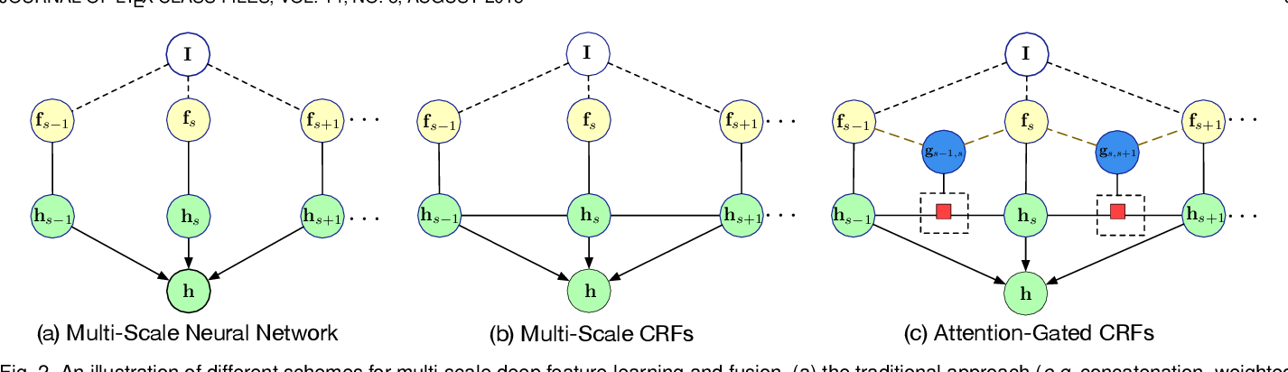 Figure 3 for Probabilistic Graph Attention Network with Conditional Kernels for Pixel-Wise Prediction