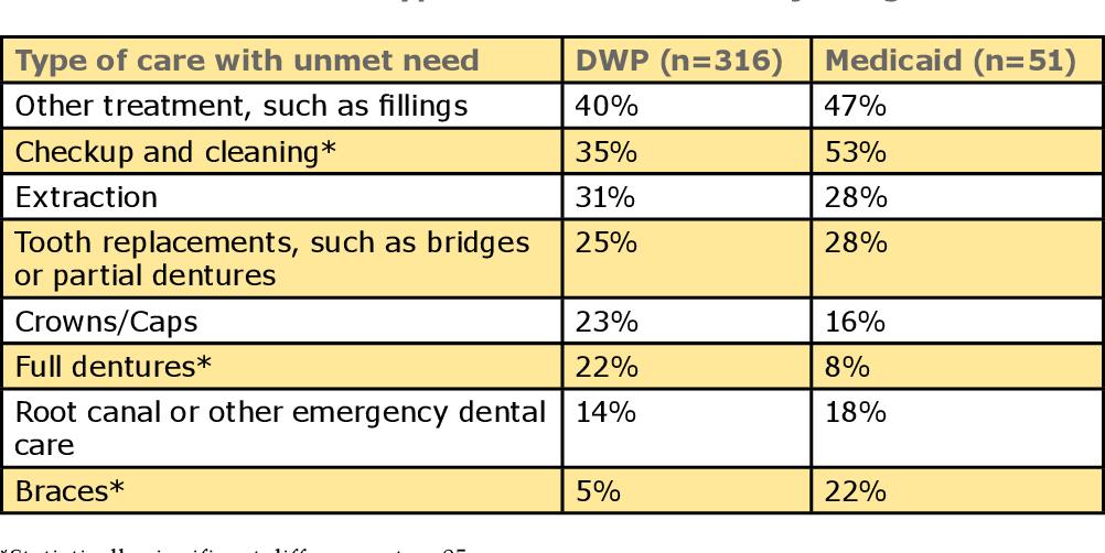 PDF] Evaluation of the Dental Wellness Plan: Member