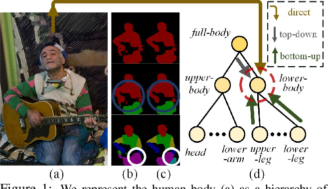 Figure 1 for Learning Compositional Neural Information Fusion for Human Parsing