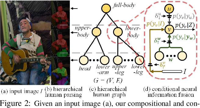 Figure 3 for Learning Compositional Neural Information Fusion for Human Parsing