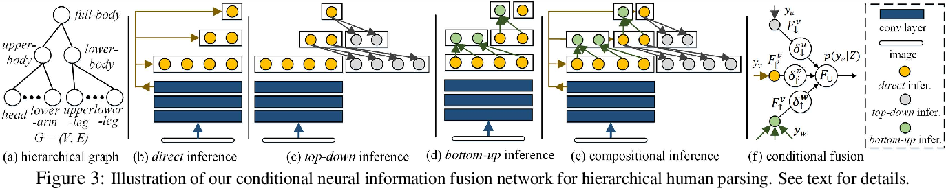 Figure 4 for Learning Compositional Neural Information Fusion for Human Parsing