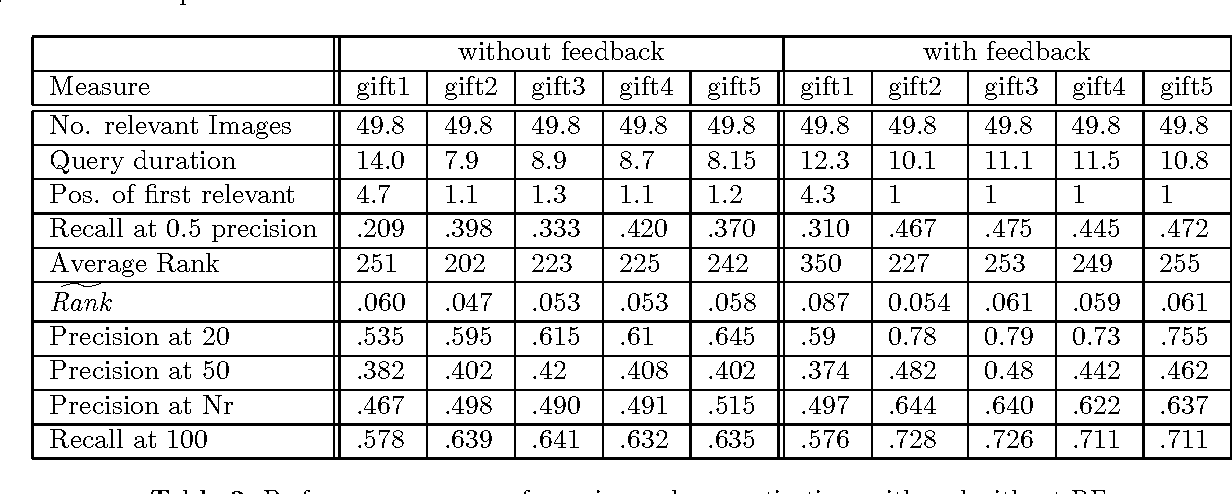 Table 2. Performance measures for various color quantizations with and without RF.