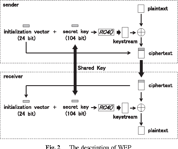 Figure 2 from Cryptanalysis for RC4 and Breaking WEP/WPA-TKIP