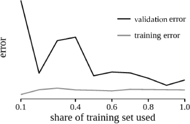 PDF] Boozed ' d Trees — Beer Sales Forecasting - Semantic Scholar