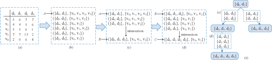 Figure 4 for A Co-analysis Framework for Exploring Multivariate Scientific Data