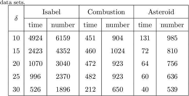 Figure 2 for A Co-analysis Framework for Exploring Multivariate Scientific Data