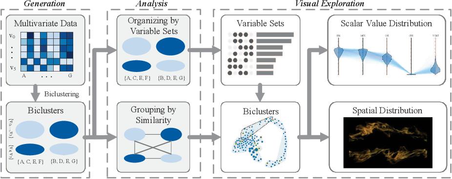Figure 1 for A Co-analysis Framework for Exploring Multivariate Scientific Data