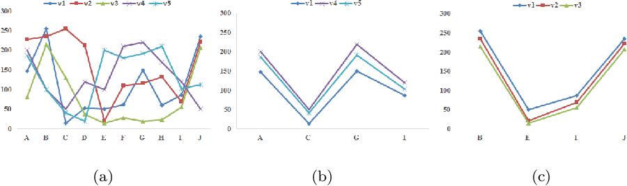 Figure 3 for A Co-analysis Framework for Exploring Multivariate Scientific Data