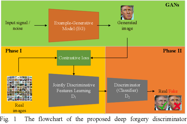 Figure 1 for Learning to Detect Fake Face Images in the Wild