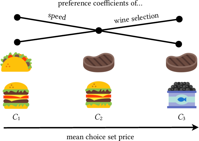 Figure 1 for Learning Interpretable Feature Context Effects in Discrete Choice