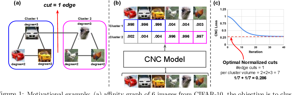Figure 1 for Generalized Clustering by Learning to Optimize Expected Normalized Cuts