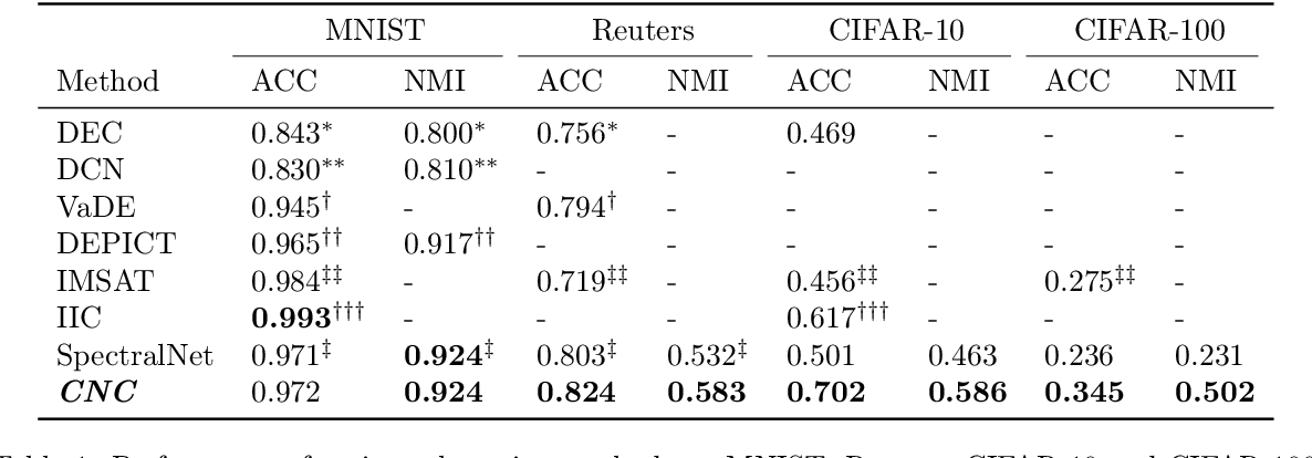 Figure 2 for Generalized Clustering by Learning to Optimize Expected Normalized Cuts