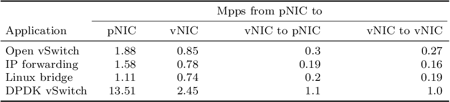 Throughput and Latency of Virtual Switching with Open vSwitch: A