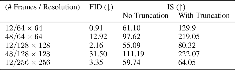 Figure 2 for Efficient Video Generation on Complex Datasets