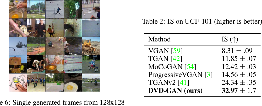Figure 4 for Efficient Video Generation on Complex Datasets