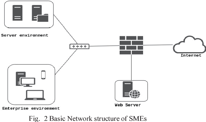 Figure 2 From Network Security Testing Tools For Smes Small And